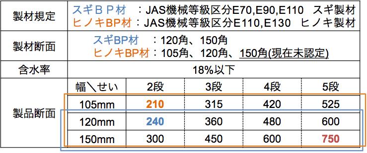 BP材の規格2