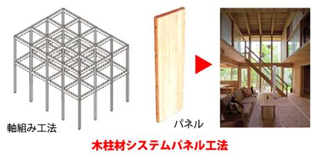 木柱材システムパネル工法