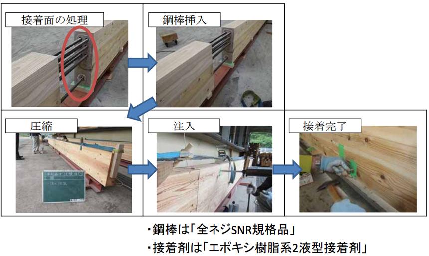 TKS構法の接合方法及び手順