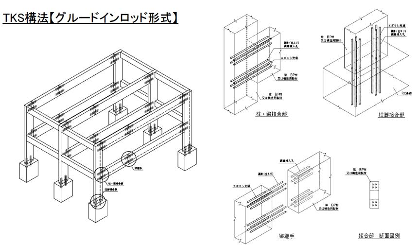 TKS構法説明2