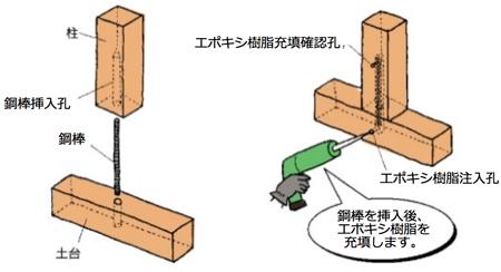 簡単手軽な施工方法