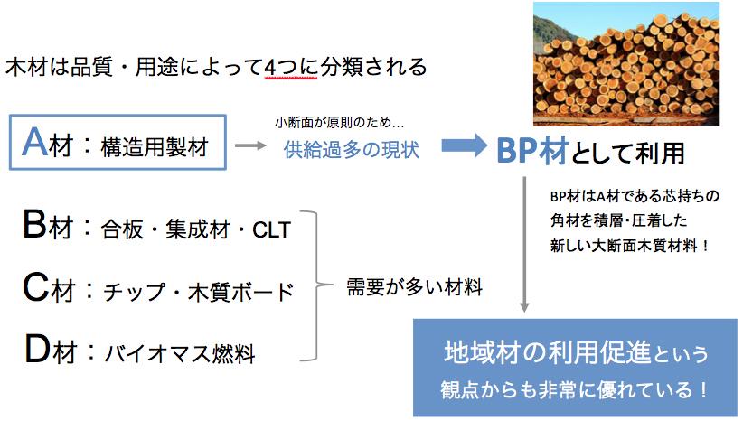 BP材のメリット